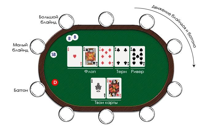 Онлайн покер как начать запрет на игровые автоматы в подмосковье