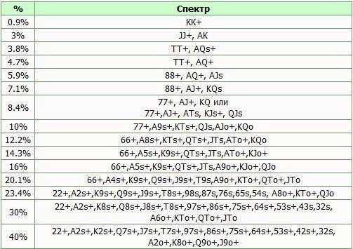 Спектр оппонента в зависимости от показателя VPIP