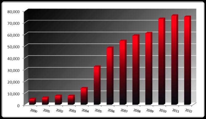 График количества участников WSOP