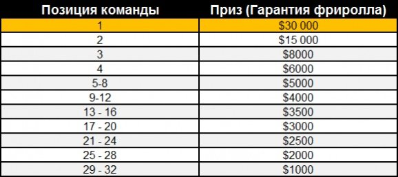 Click-Card-Championships-PartyPoker-leaderboard-prize