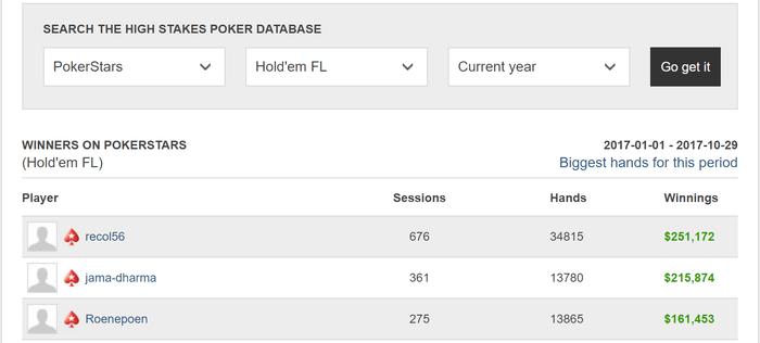 Feruell profit 2017 PokerStars