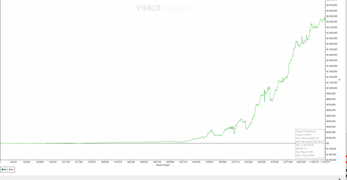 Feruell profit grafic