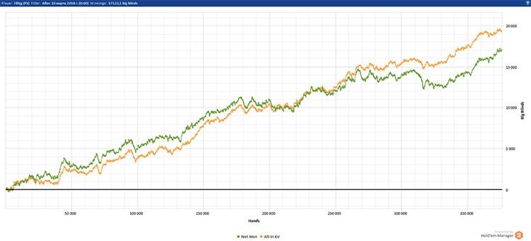 Filhjg marafon 2 week grafic