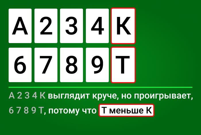 Пример, как сравнивать лоу-руки: выигрывает рука с десяткой, т.к. она ниже короля