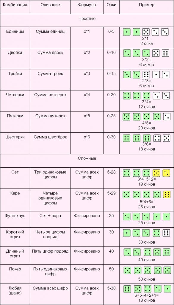 Таблица с комбинациями для покера на костях