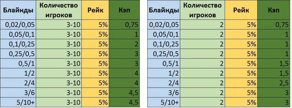 Таблица с лимитами и кэпом рейка в Громпокер