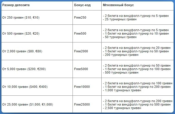 Таблица кодов для мгновенных бонусов