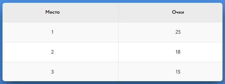 Начисление очков в лидерборд турниров