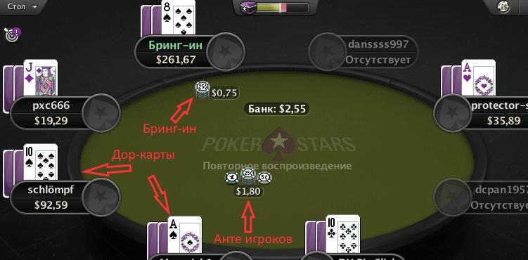 на столе показано какой игрок какую ставку делает