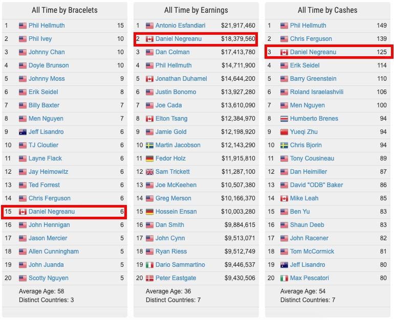 Помимо Даниэля Негреану во всех трех главных рейтингах WSOP отметился только один человек - Фил Хельмут