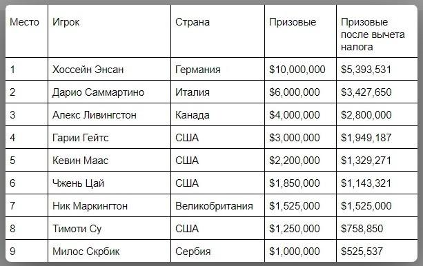 Призовые финалистов после вычета налога