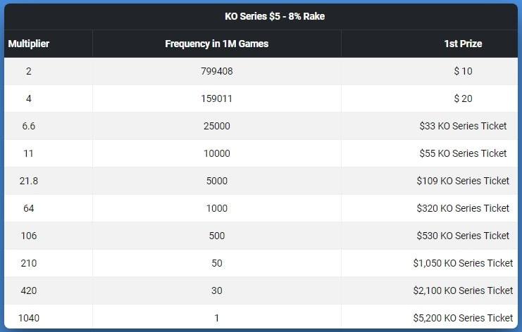Призы в KO Series Spins за $5