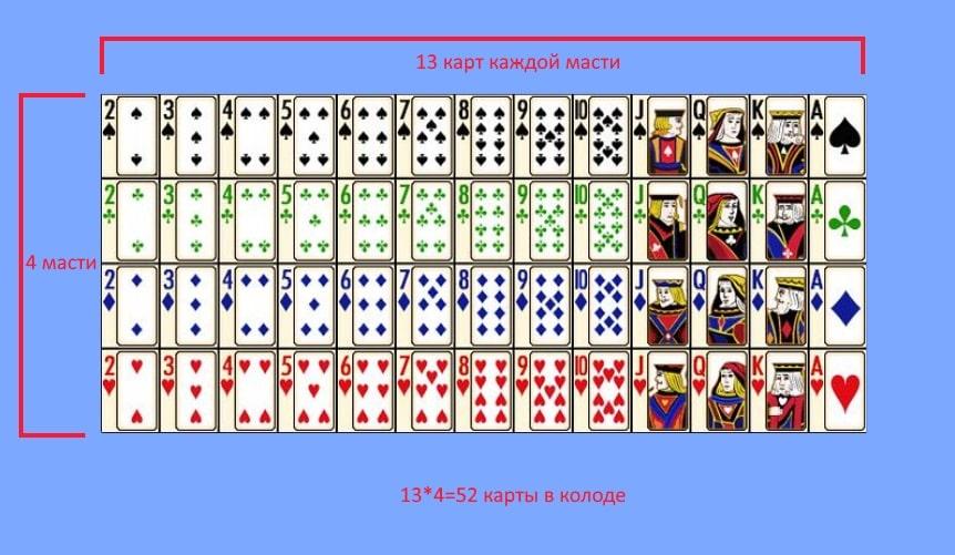 Колода игральных карт — Покер Вики