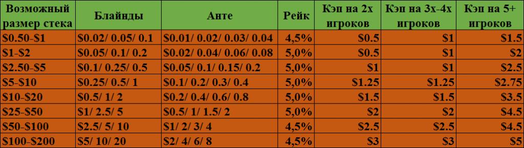 Таблица с размером рейка и кэпов в Tempest Holdem