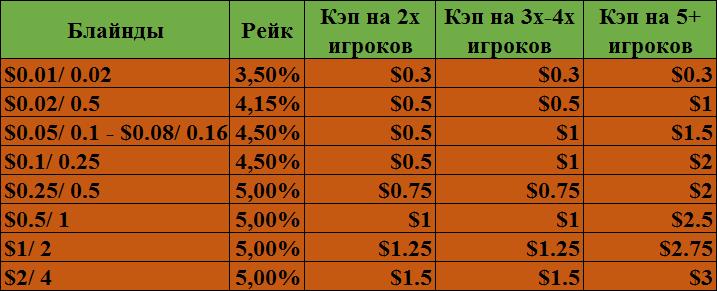 Таблица с размером рейка и кэпов в классическом покере