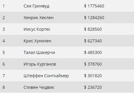 Результаты финального стола PCA $100.000 Super High Roller