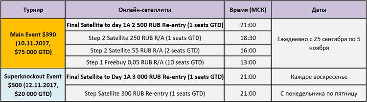 Russian Poker Open (RPO) online satellite
