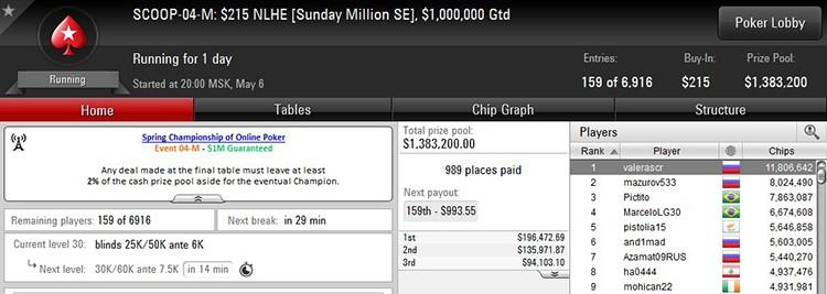 SCOOP Sunday Million