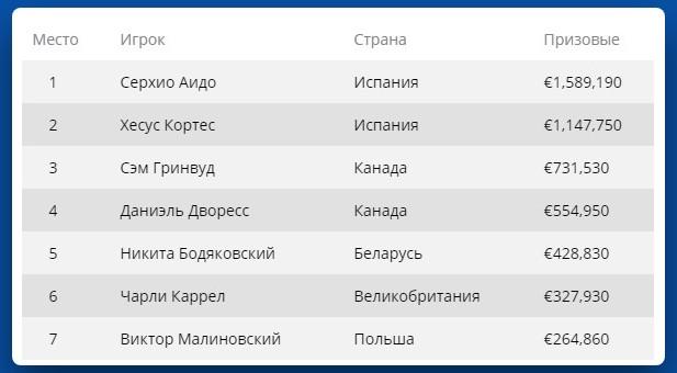 Призовые топ-7 игроков на €100,000 Super High Roller