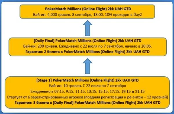Сетка сателлитов к флайту PokerMatch Millions