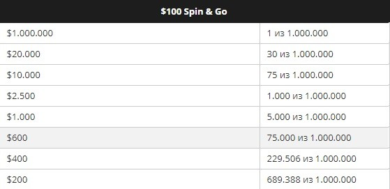 Spin & Go с $100