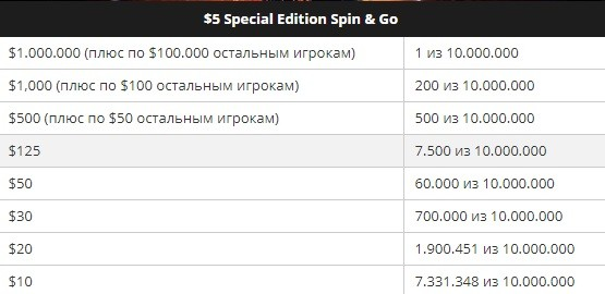 Spin & Go с $5