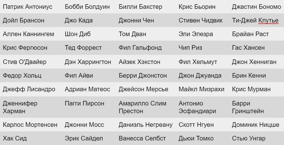 таблица с именами 50 игроков