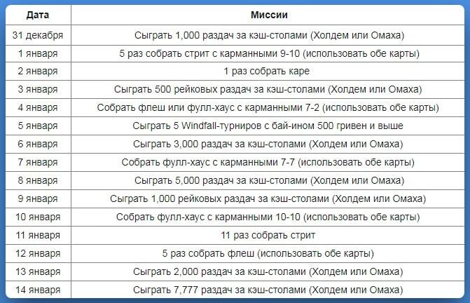 Список ежедневных миссий Покерматч