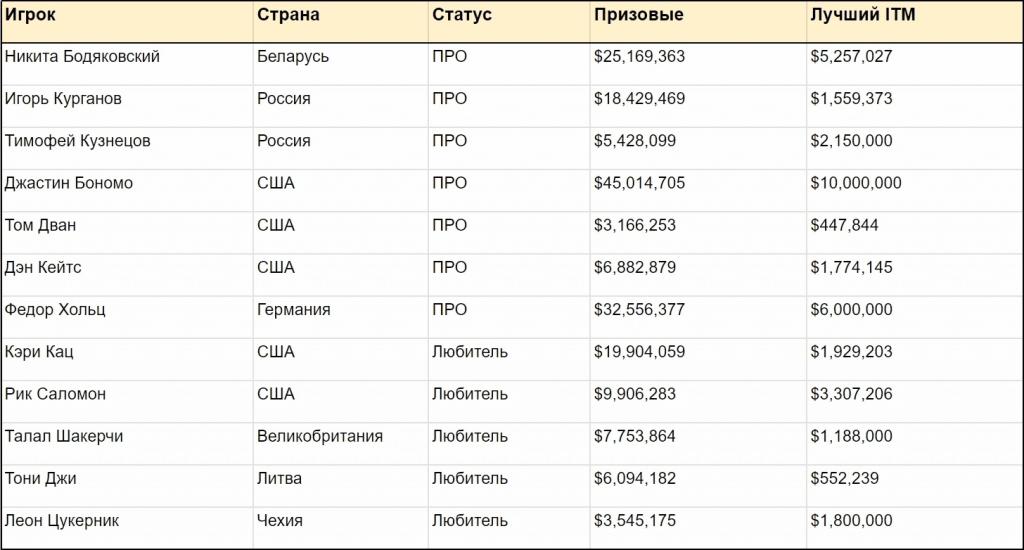Статистика самых известных участников турнира Triton Million