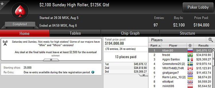 Sunday High Roller 5-08-2018 result