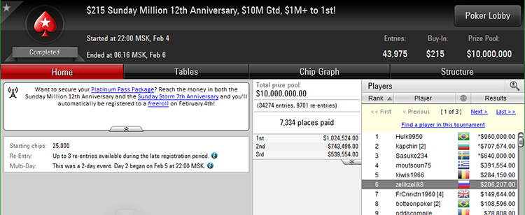 Sunday Million 12th Anniversary result