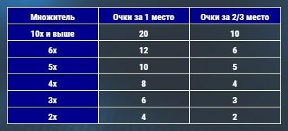 Таблица начисления очков в лидерборд
