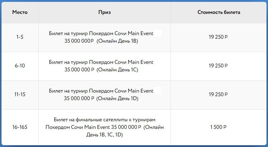Таблица призовых билетов