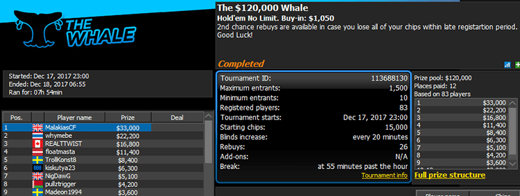 The $120k Whale 17-12-2017 result
