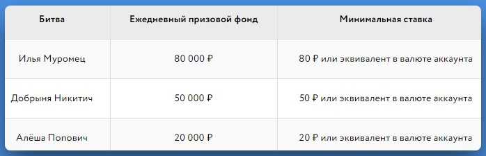 """Три вида """"Битвы"""" в зависимости от минимальных ставок"""