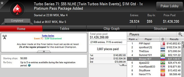 Turbo Series 71 Main Event $55 4-03-2018 result