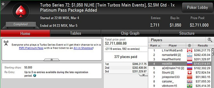 Turbo Series 72 Main Event $1,050 4-03-2018 result