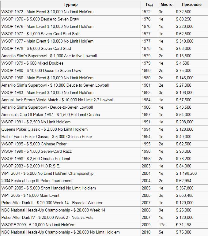 Список побед Дойла Брансона в турнирах