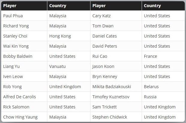 Список игроков, подтвердивших свое участие в Triton Million (по состоянию на 10 июля)