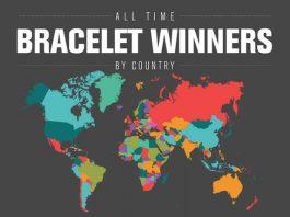 WSOP-All-Time-Bracelets-World