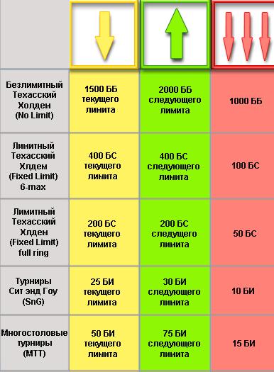 Чарт банкролл-менеджмента для стратегии коротких стеков