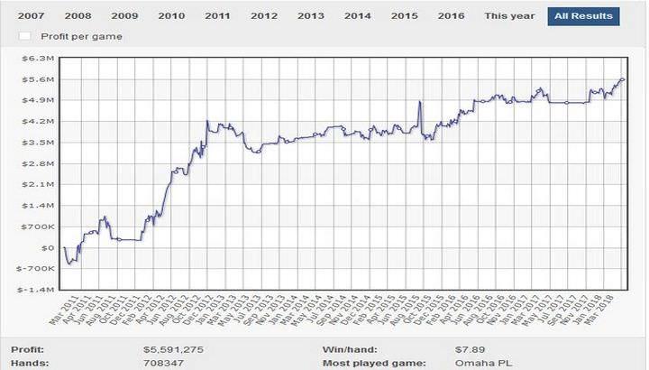 График Бена Сульски от 0 до $5.6 млн за 7 лет