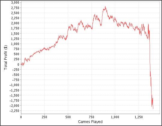 на графике показано падение дохода игрока
