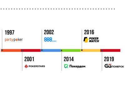 Инфографика онлайн-покера