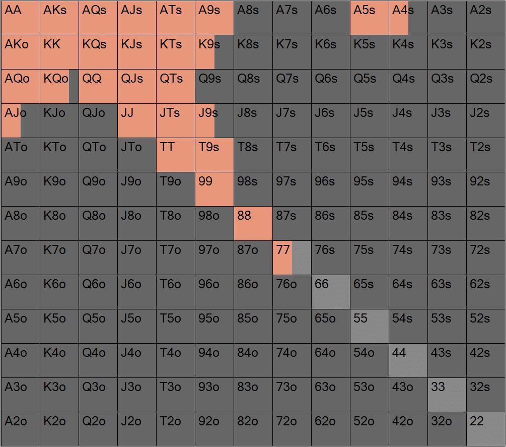 Диапазон 3-bet