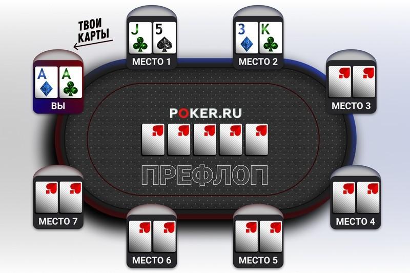 борд покер