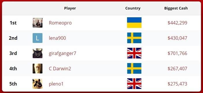 Пятерка лучших онлайн-игроков в рейтинге pocketfives