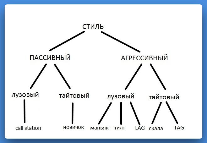 Типы оппонентов